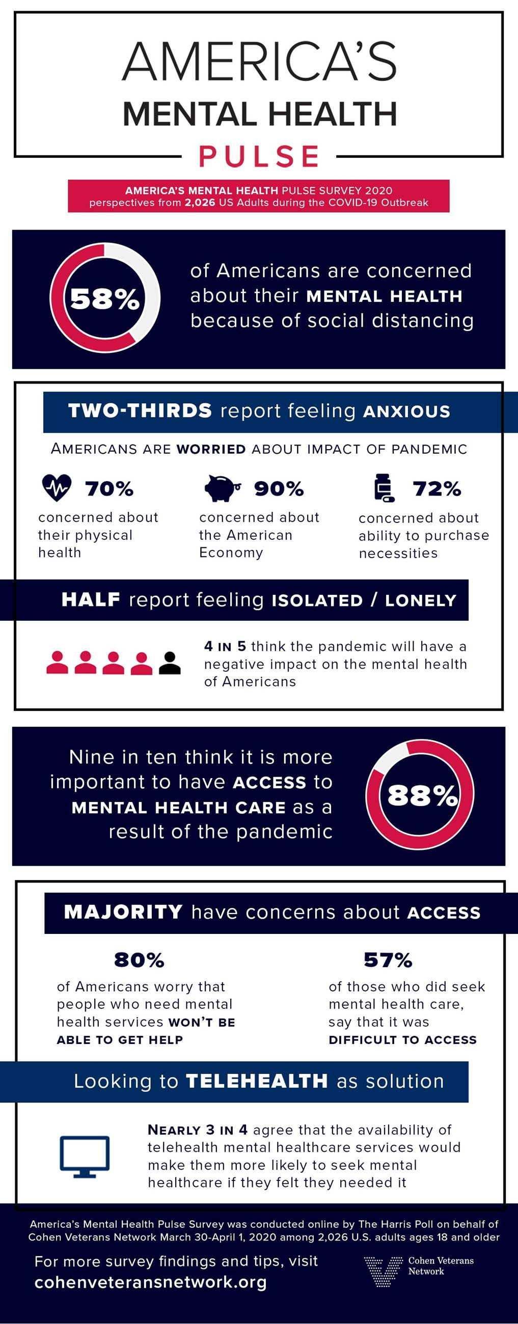 americas health pulse covid survey info (002)